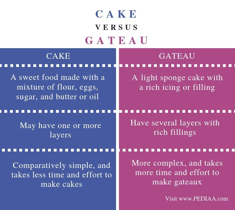 Difference Between Cake and Gateau - Comparison Summary