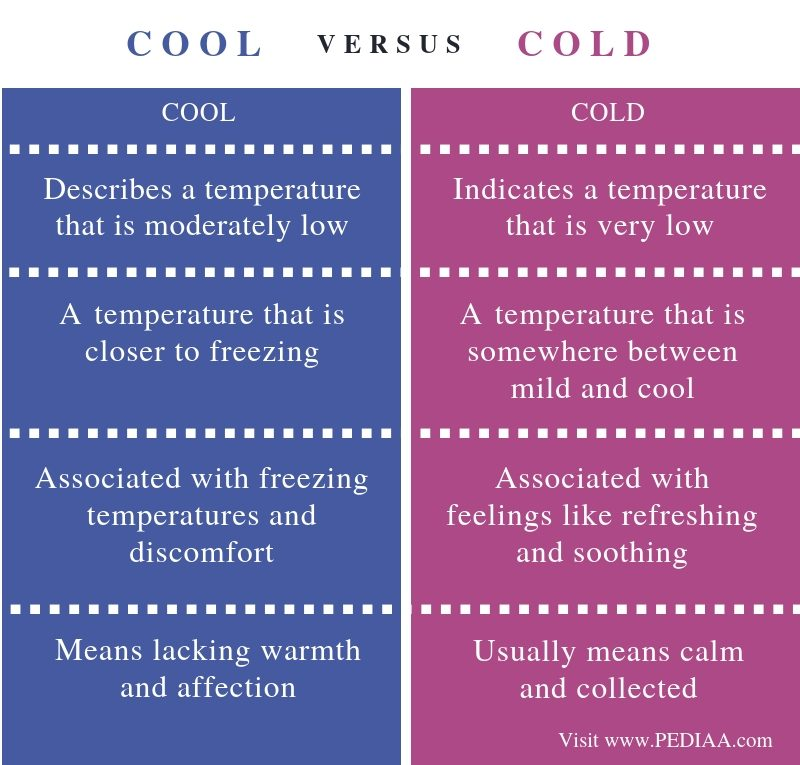 Difference Between Cool and Cold - Comparison Summary