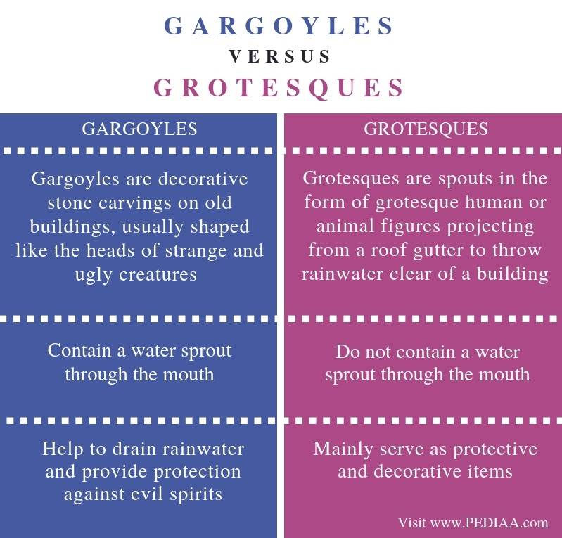 Difference Between Gargoyles and Grotesques - Comparison Summary