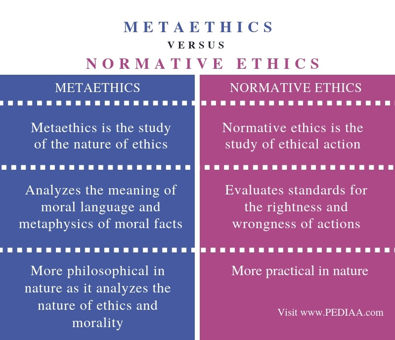 Difference Between Metaethics and Normative Ethics - Comparison Summary