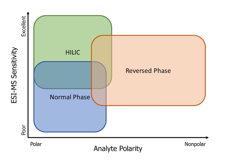 Main Difference - Normal Phase vs Reverse Phase Chromatography
