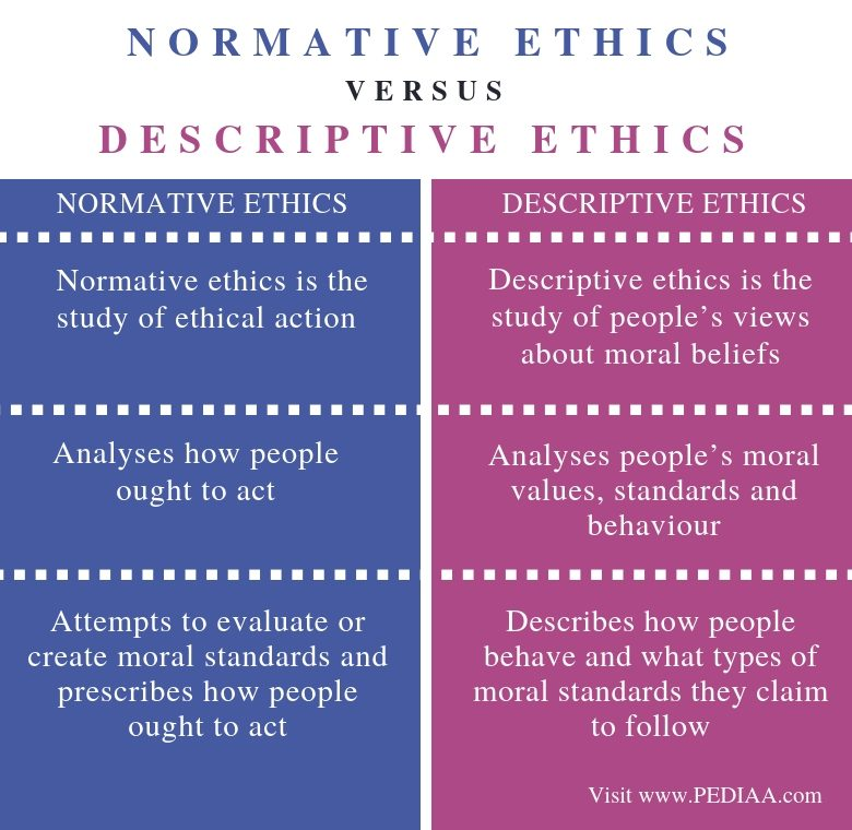 Difference Between Normative Ethics and Descriptive Ethics - Comparison Summary
