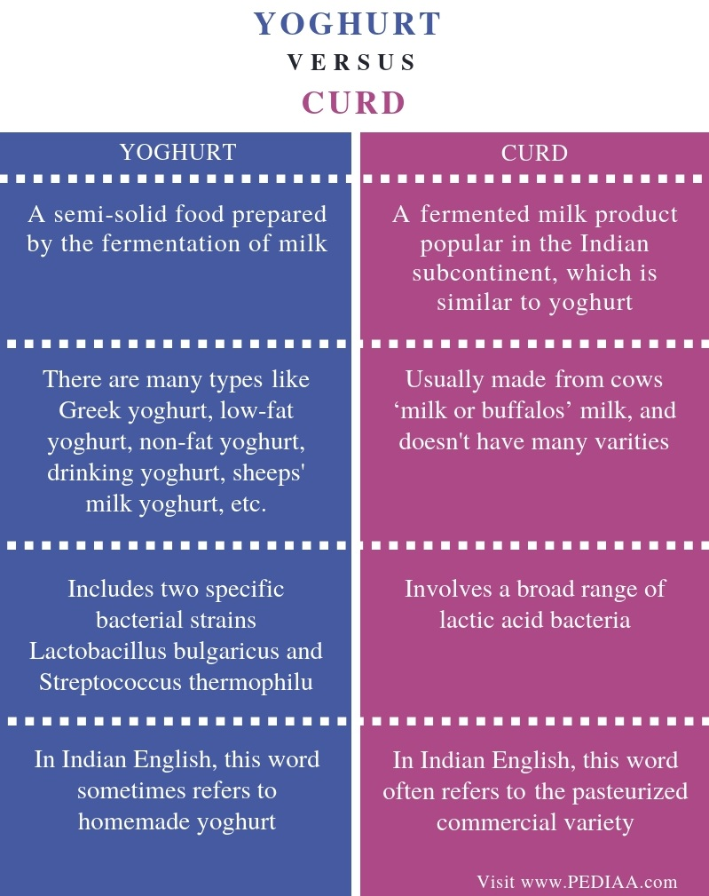 Difference Between Yoghurt and Curd - Comparison Summary