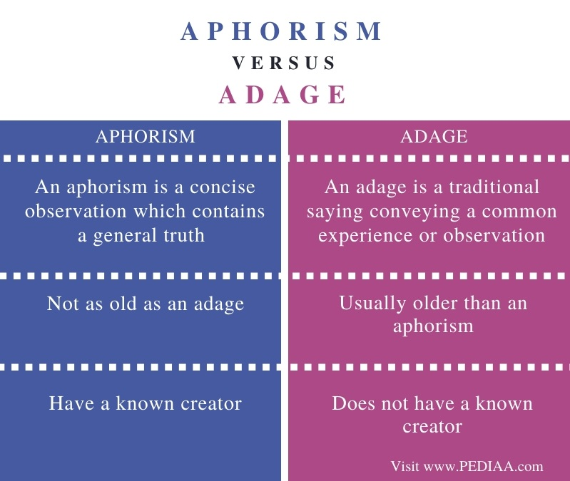 Difference Between Aphorism and Adage - Comparison Summary