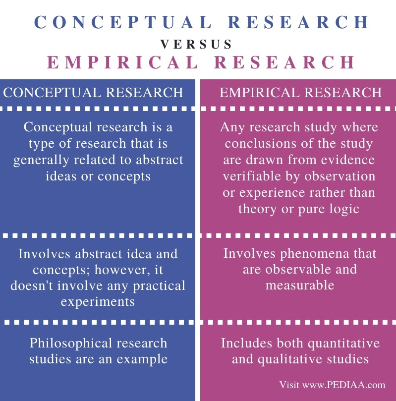Difference Between Conceptual and Empirical Research - Comparison Summary