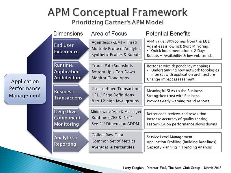 Main Difference - Conceptual vs Empirical Research
