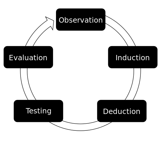 Difference Between Conceptual and Empirical Research