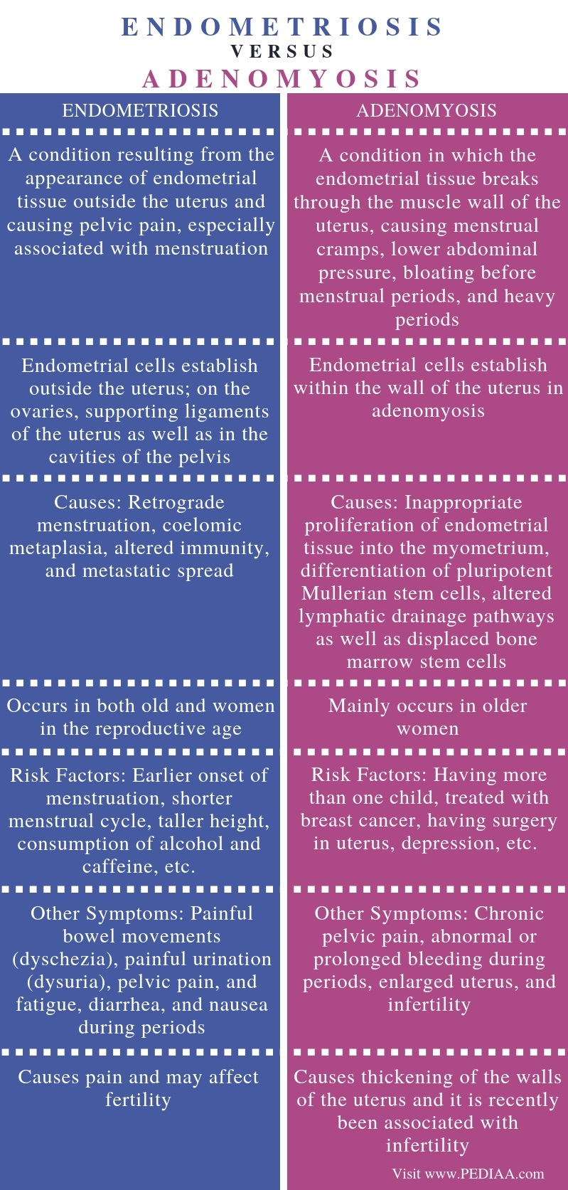 Difference Between Endometriosis and Adenomyosis - Comparison Summary