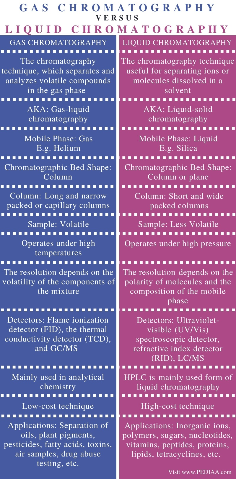 Difference Between Gas and Liquid Chromatography - Comparison Summary