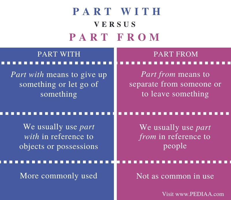 Difference Between Part With and Part From - Comparison Summary