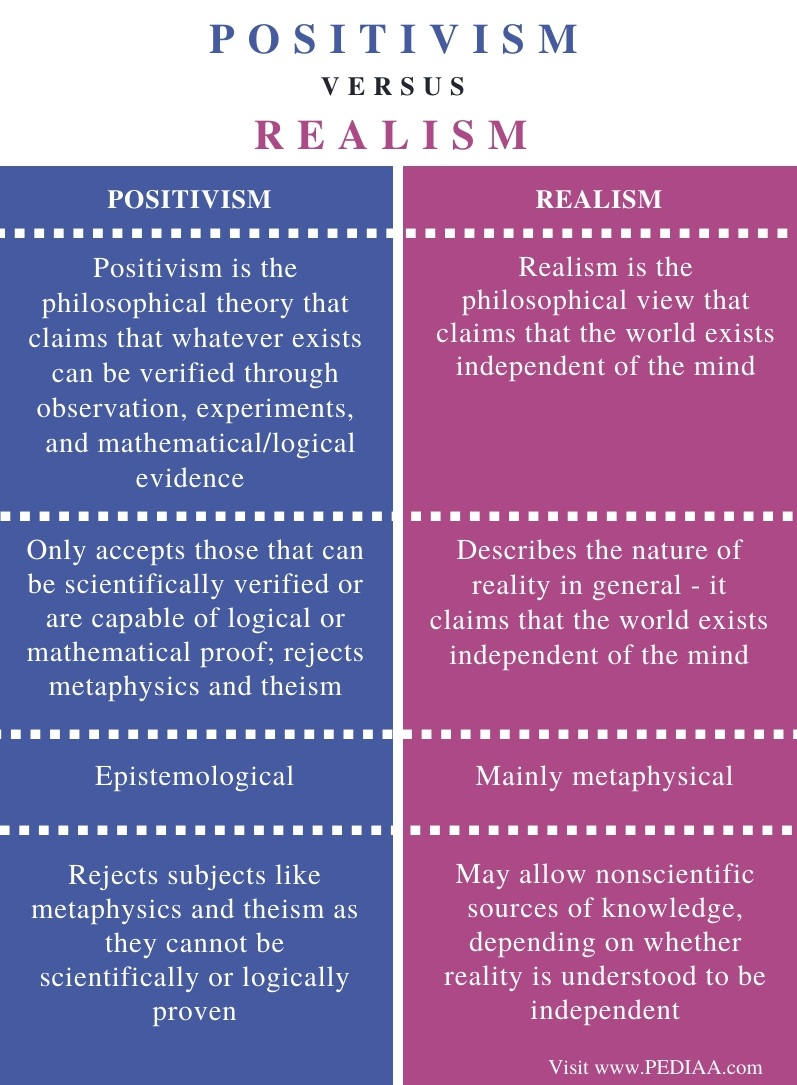Difference Between Positivism and Realism - Comparison Summary