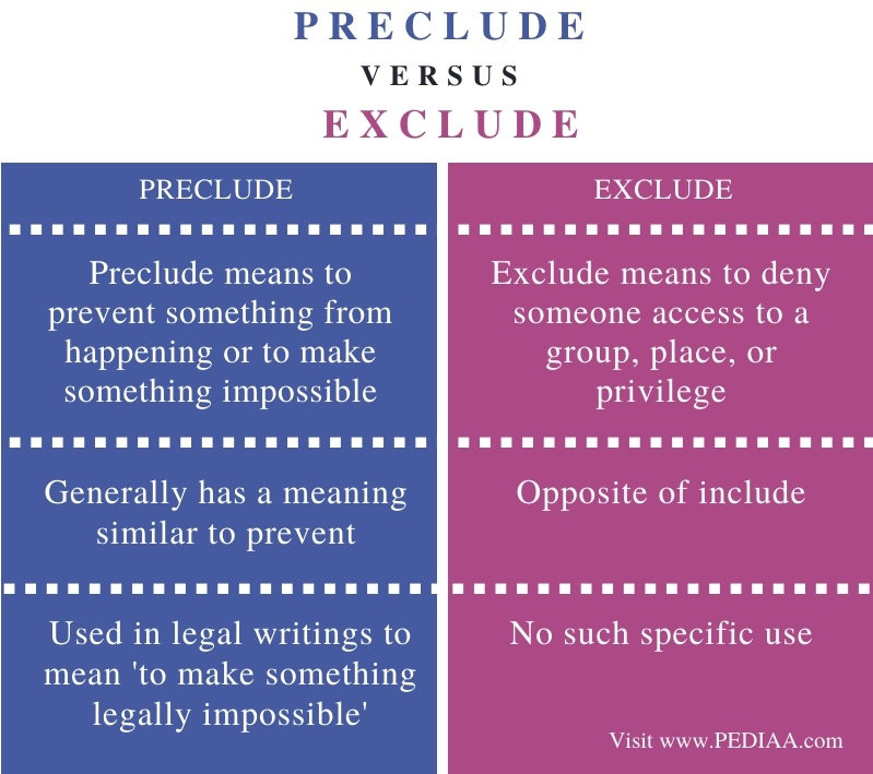 Difference Between Preclude and Exclude - Comparison Summary