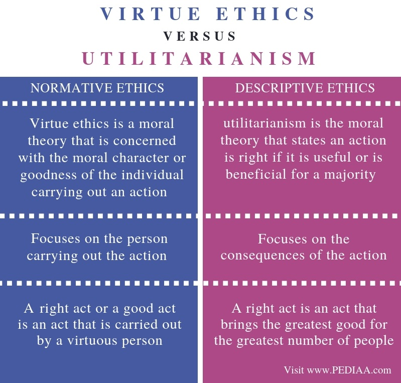 Difference Between Virtue Ethics and Utilitarianism - Comparison Summary