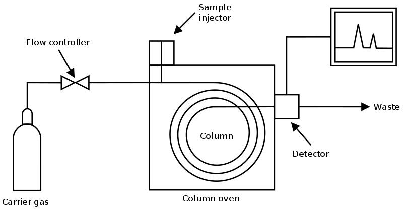 Main Difference - Gas vs Liquid Chromatography