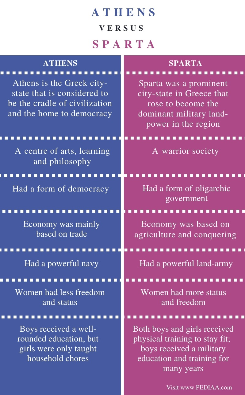 Difference Between Athens and Sparta - Comparison Summary