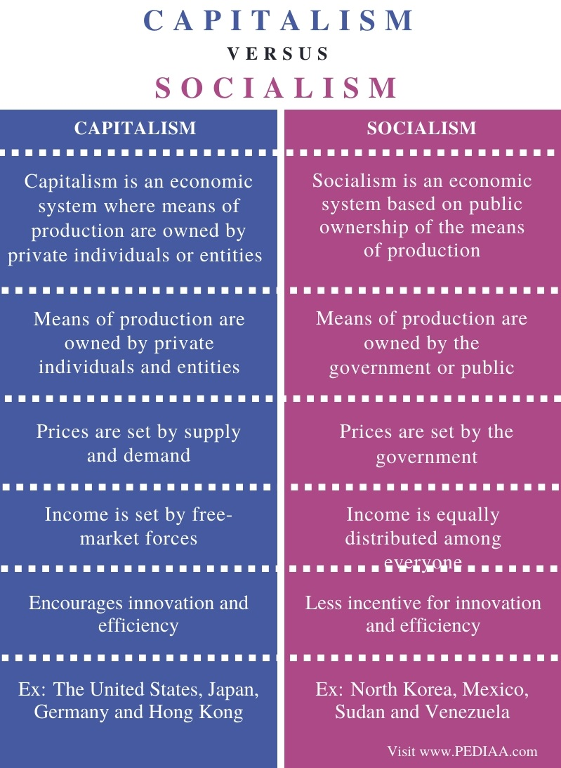 Difference Between Capitalism and Socialism - Comparison Summary