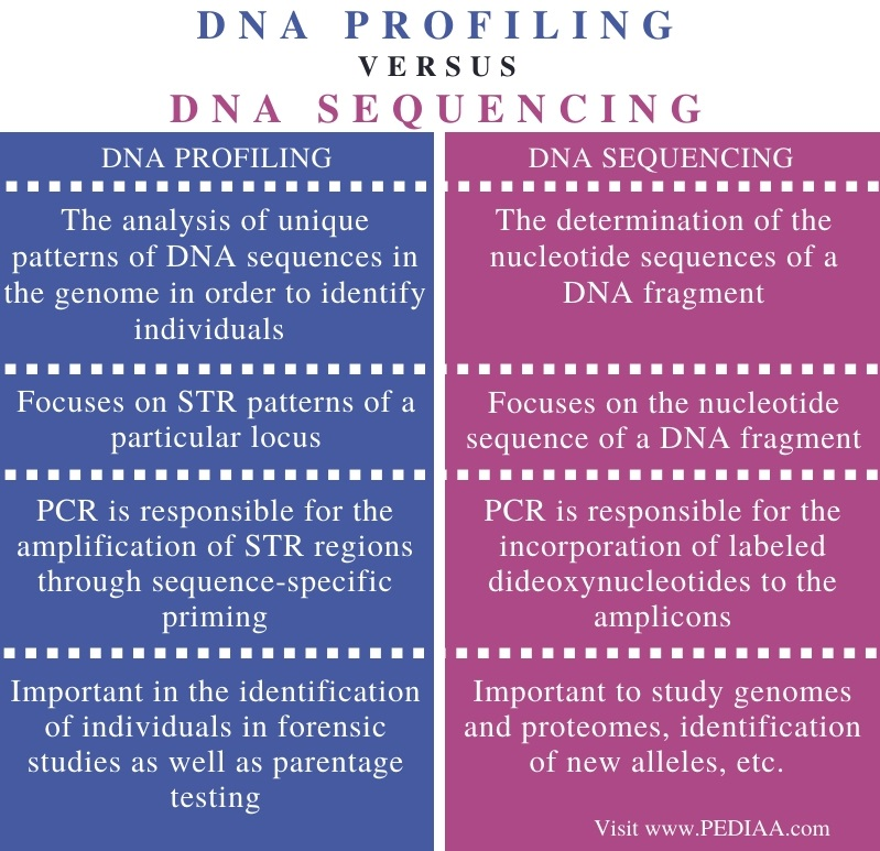 Difference Between DNA Profiling and DNA Sequencing - Comparison Summary