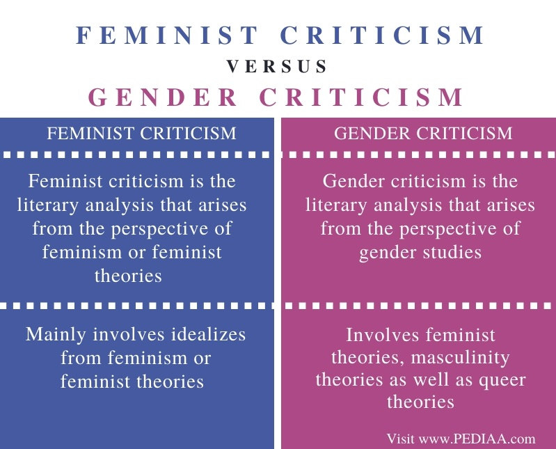 Difference Between Feminist and Gender Criticism - Comparison Summary