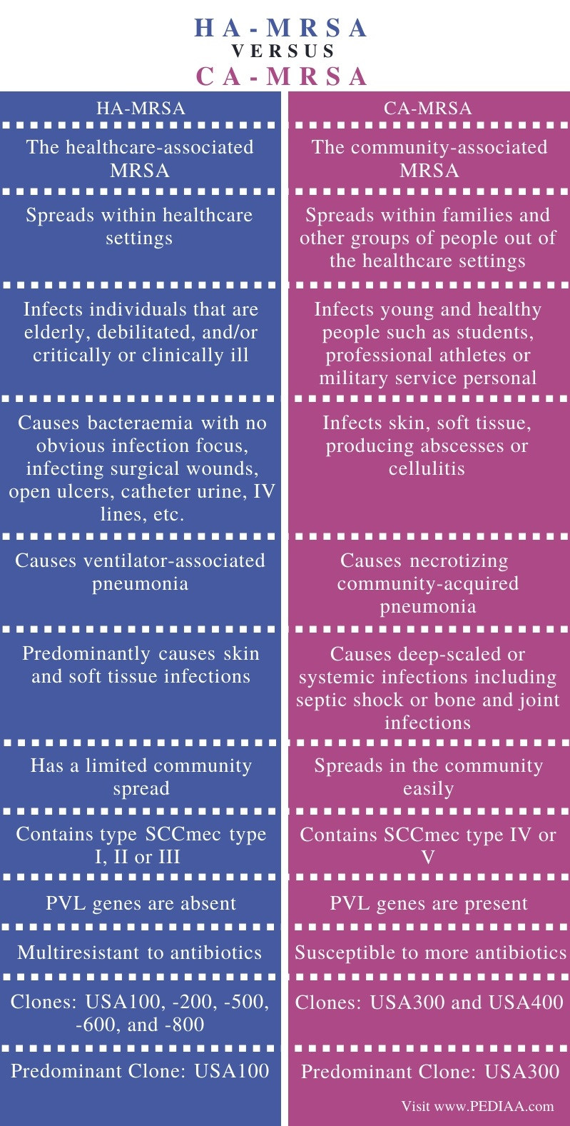 Difference Between HA-MRSA and CA-MRSA - Comparison Summary