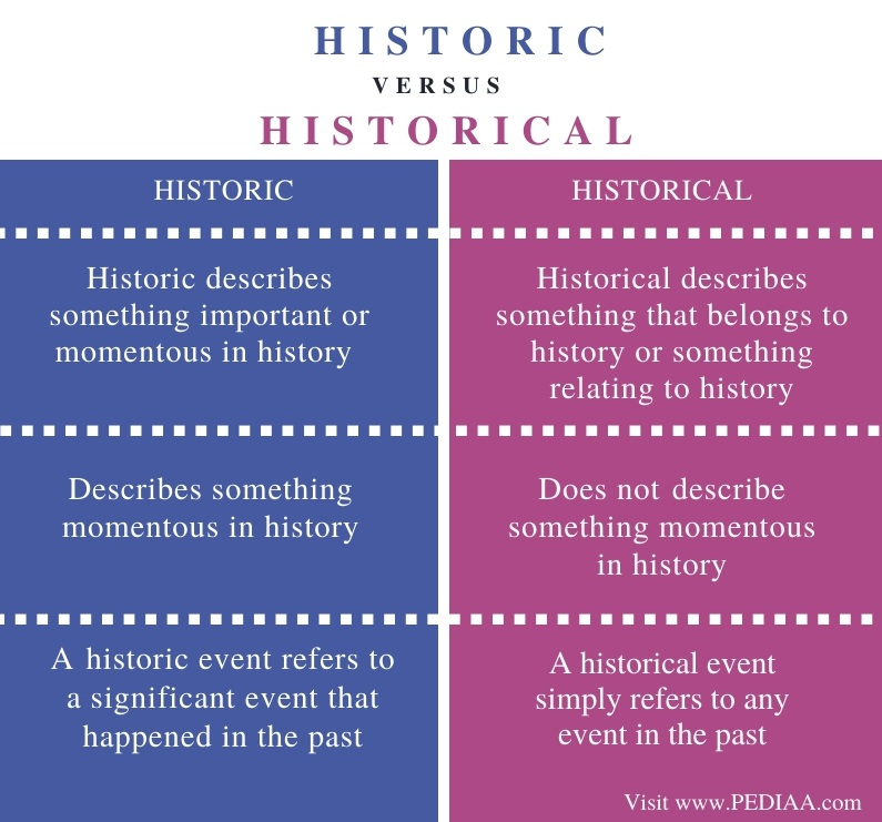 Difference Between Historic and Historical - Comparison Summary
