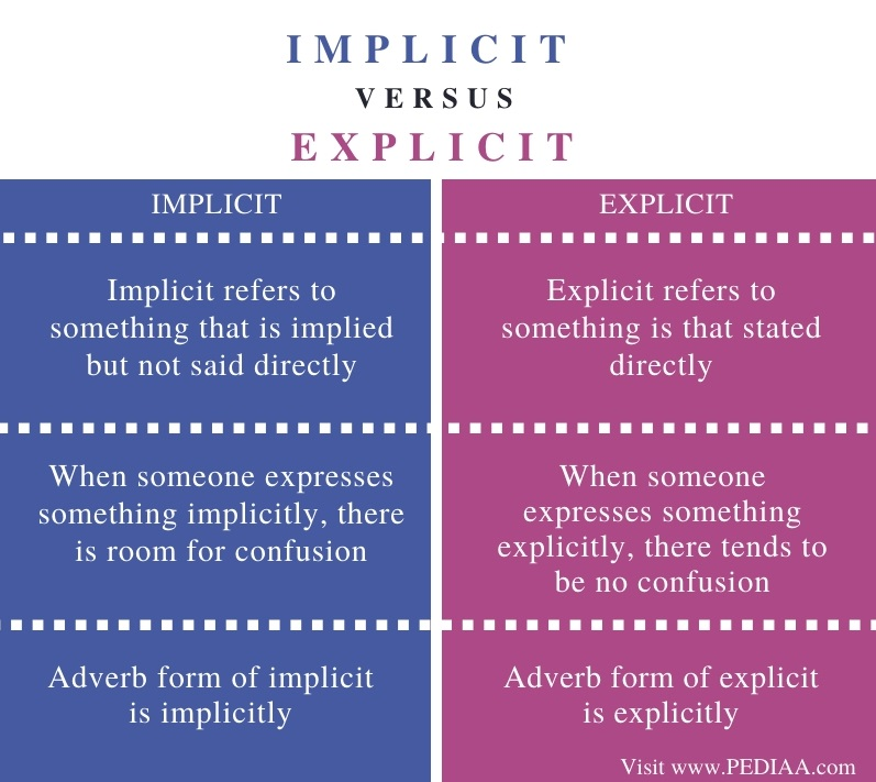 Difference Between Implicit and Explicit - Comparison Summary