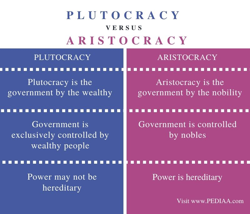 Difference Between Plutocracy and Aristocracy - Comparison Summary