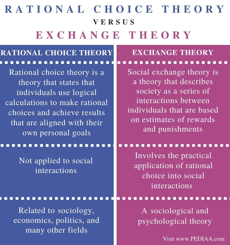 Difference Between Rational Choice Theory and Exchange Theory - Comparison Summary