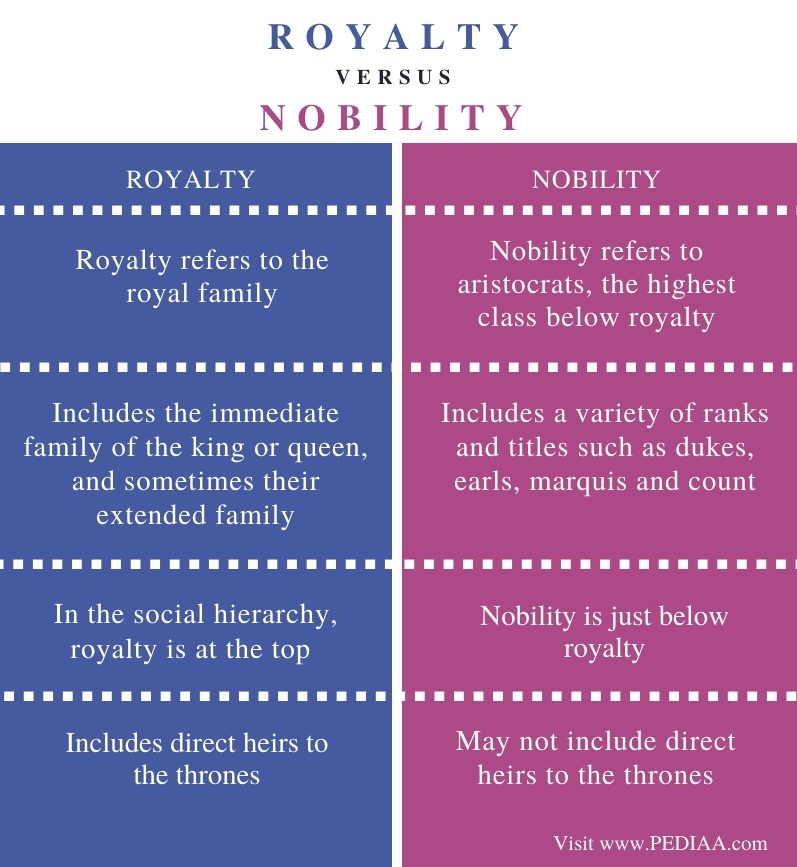 Difference Between Royalty and Nobility - Comparison Summary