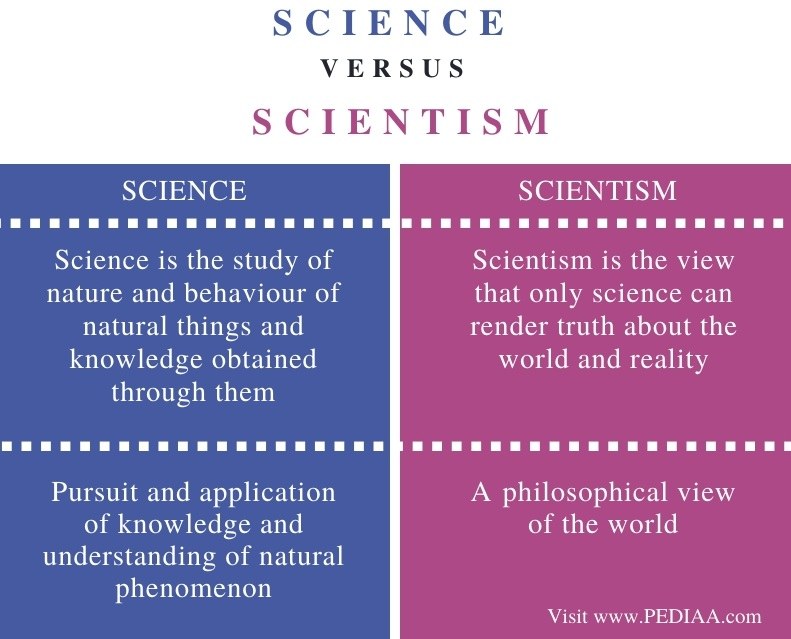 Difference Between Science and Scientism - Comparison Summary