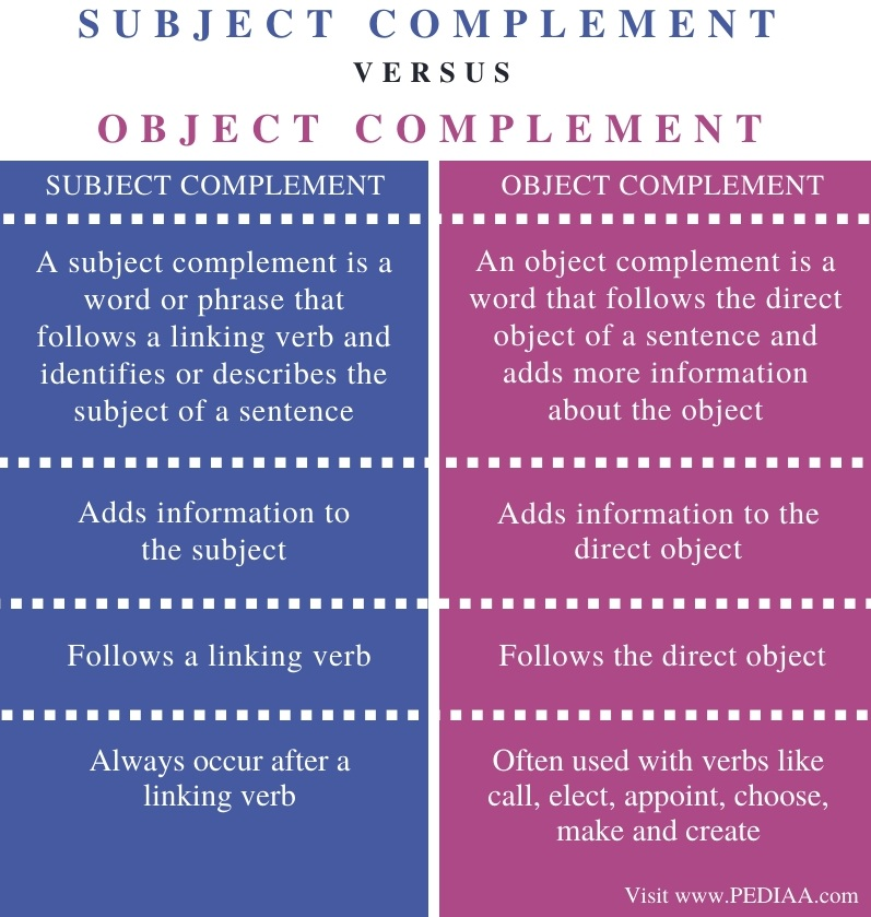 Difference Between Subject Complement Object Complement - Comparison Summary