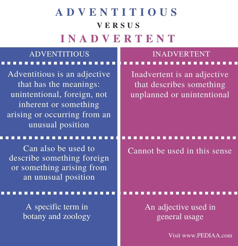 Difference Between Adventitious and Inadvertent - Comparison Summary