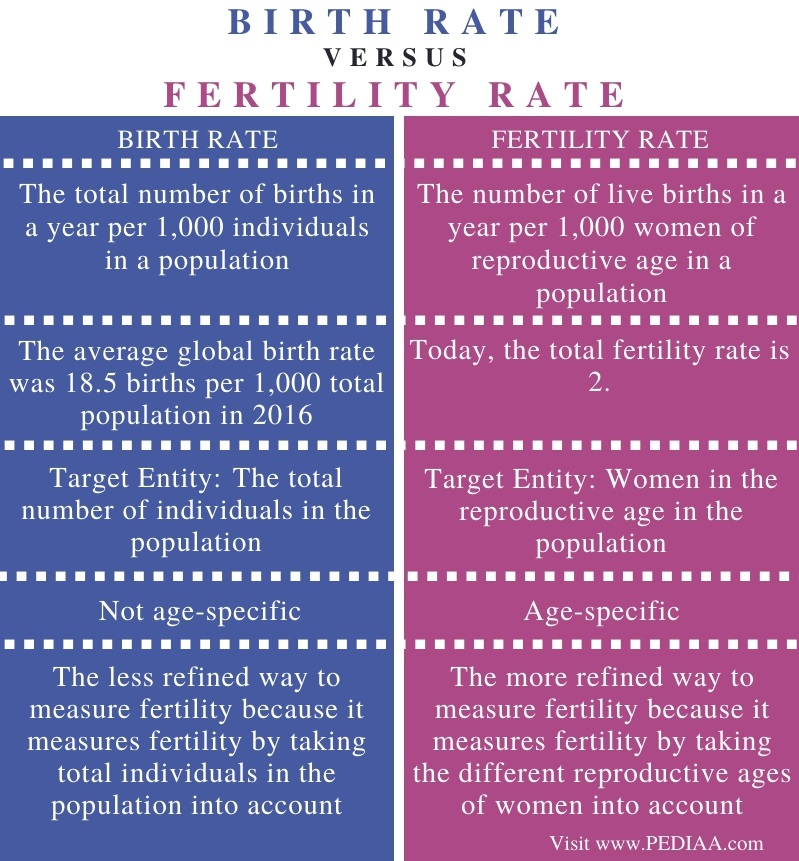 Difference Between Birth Rate and Fertility Rate - Comparison Summary