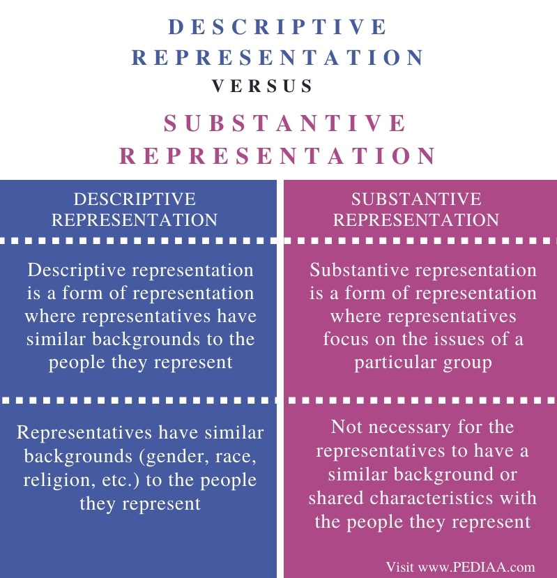 Difference Between Descriptive and Substantive Representation - Comparison Summary
