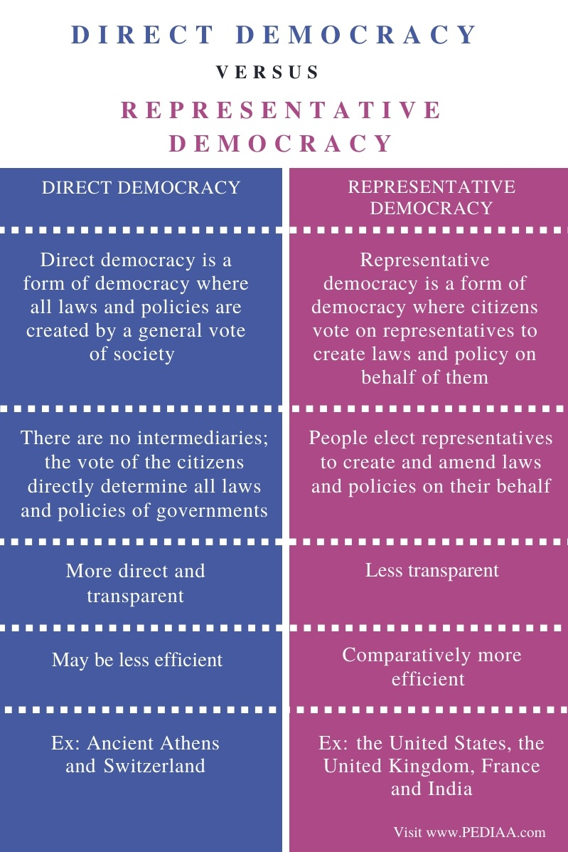 Difference Between Direct Democracy and Representative Democracy - Comparison Summary