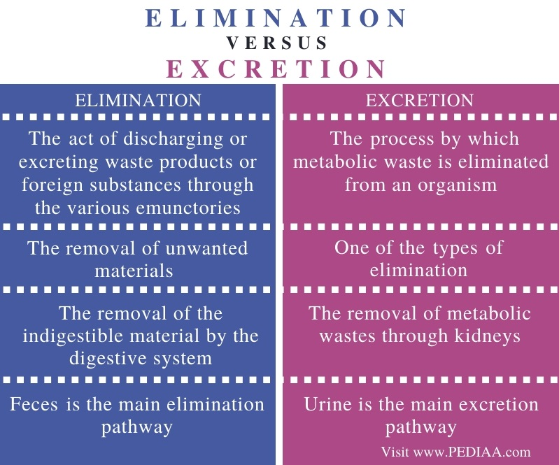 Difference Between Elimination and Excretion - Comparison Summary