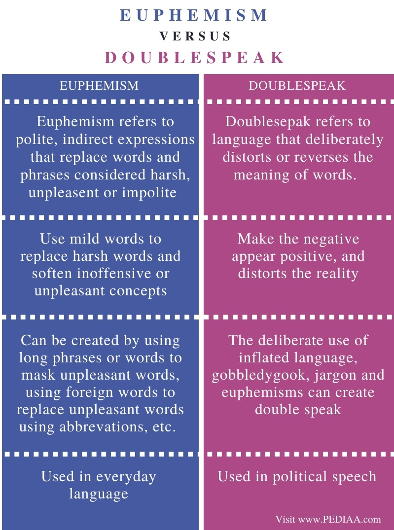 Difference Between Euphemism and Doublespeak - Comparison Summary