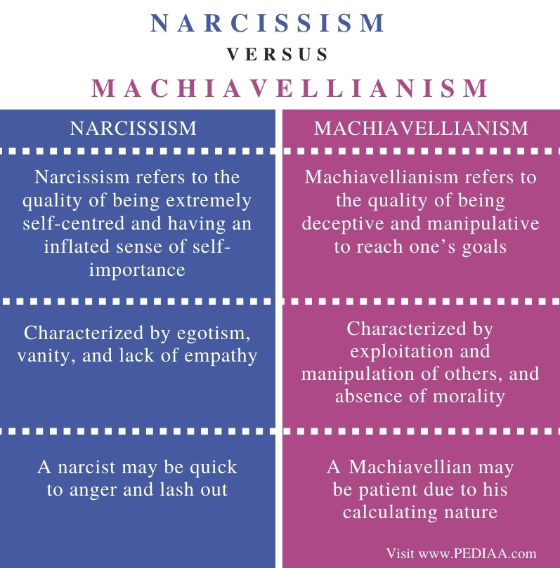 Difference Between Narcissism and Machiavellianism - Comparison Summary
