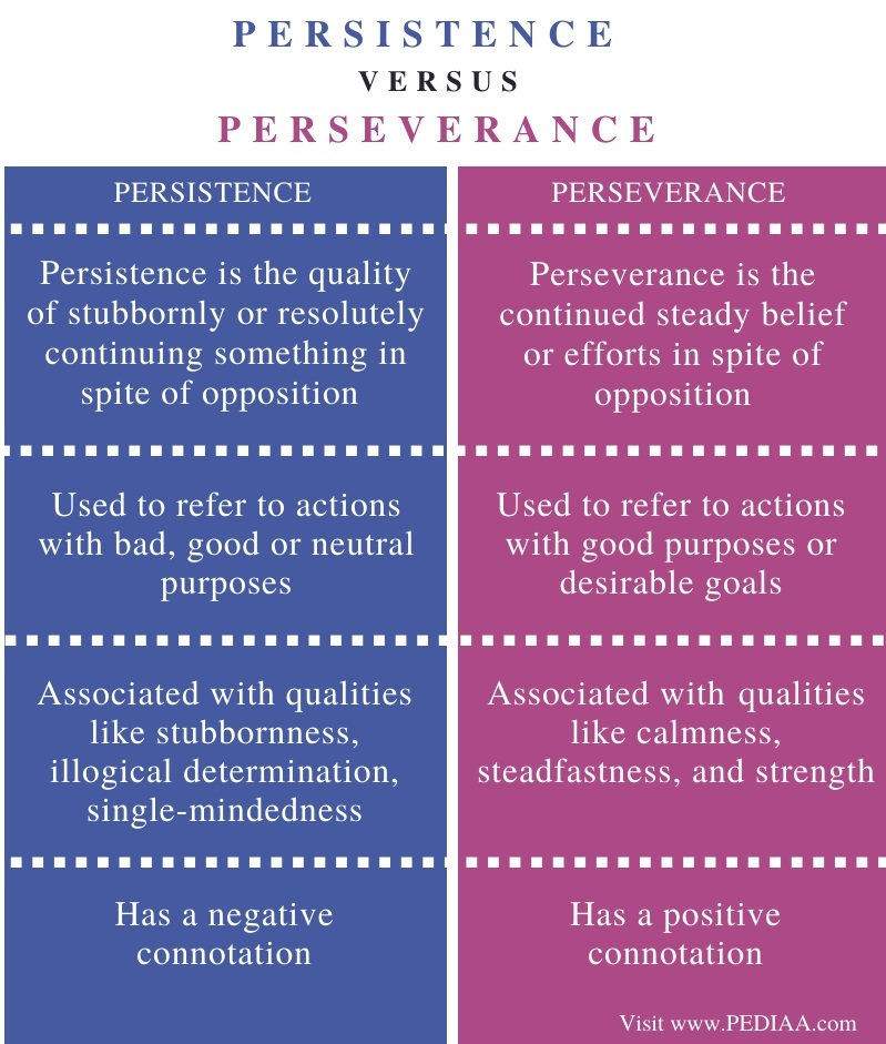Difference Between Persistence and Perseverance - Comparison Summary