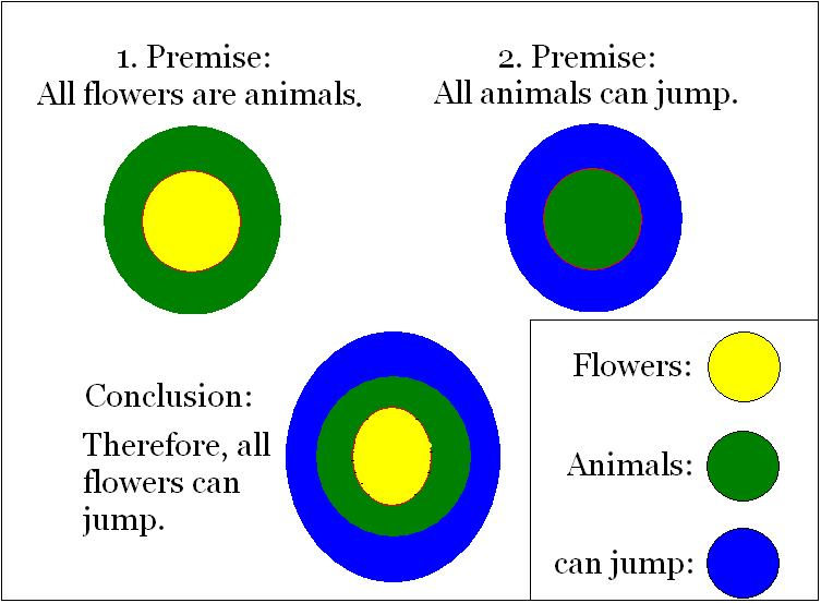 Difference Between Premise and Premises