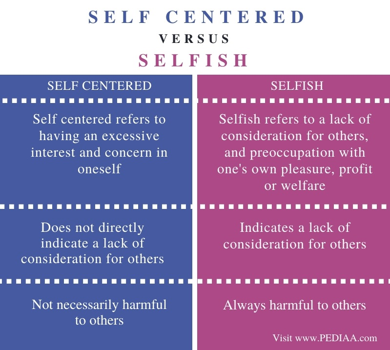 Difference Between Self Centered and Selfish - Comparison Summary