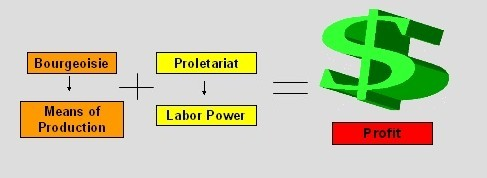 Main Difference - Bourgeoisie vs Proletariat