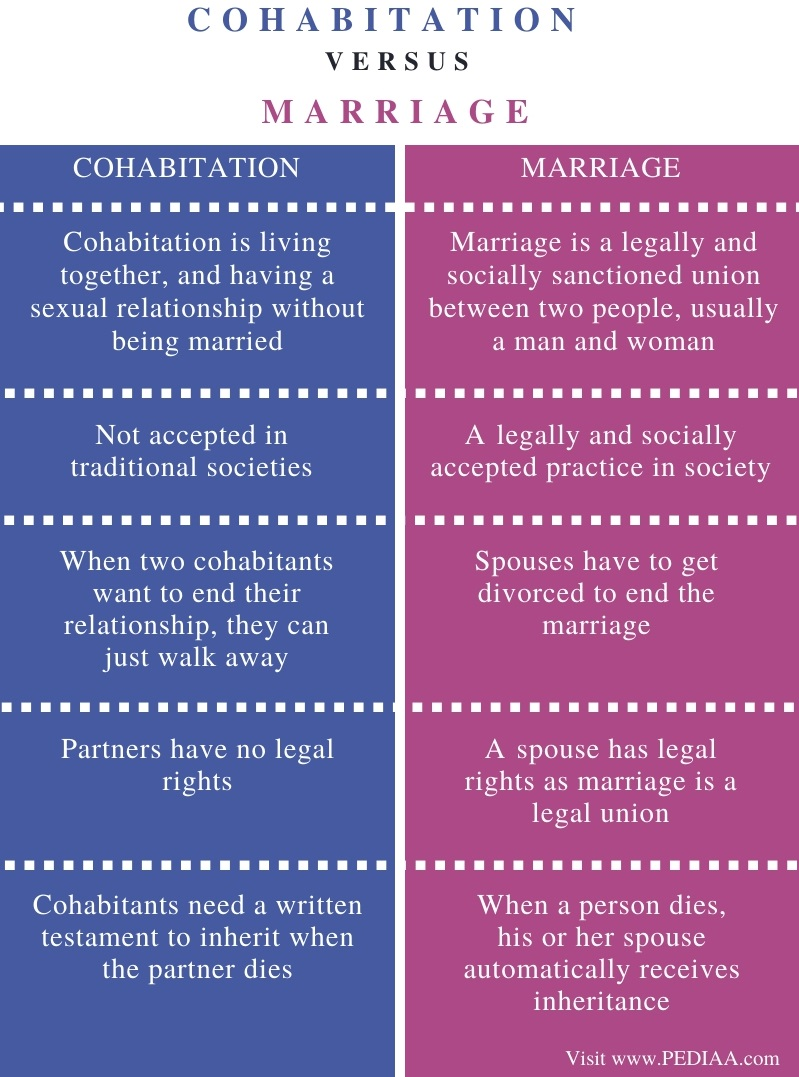 Difference Between Cohabitation and Marriage - Comparison Summary