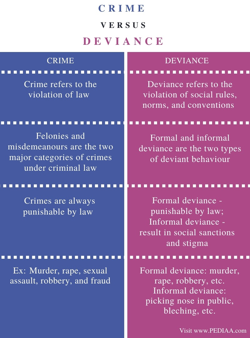 Difference Between Crime and Deviance - Comparison Summary