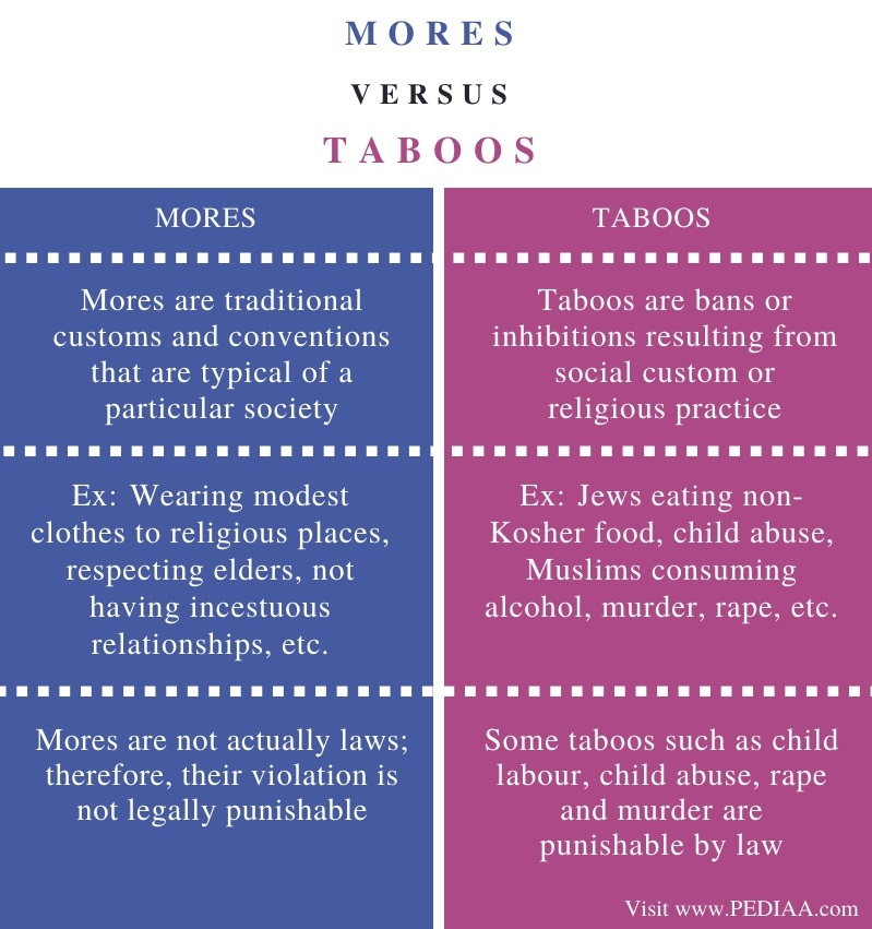 Difference Between Mores and Taboos - Comparison Summary