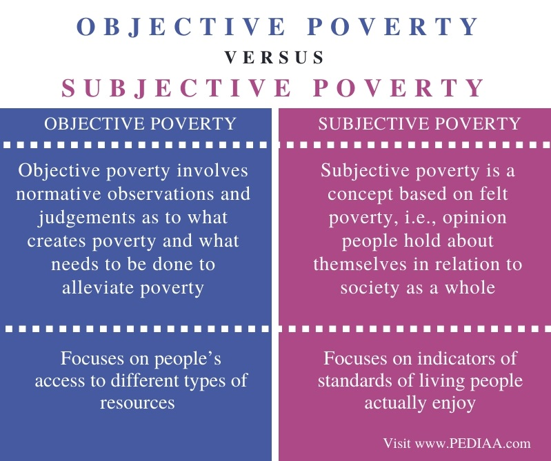 Difference Between Objective and Subjective Poverty - Comparison Summary