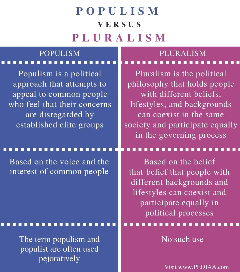 Difference Between Populism and Pluralism - Comparison Summary