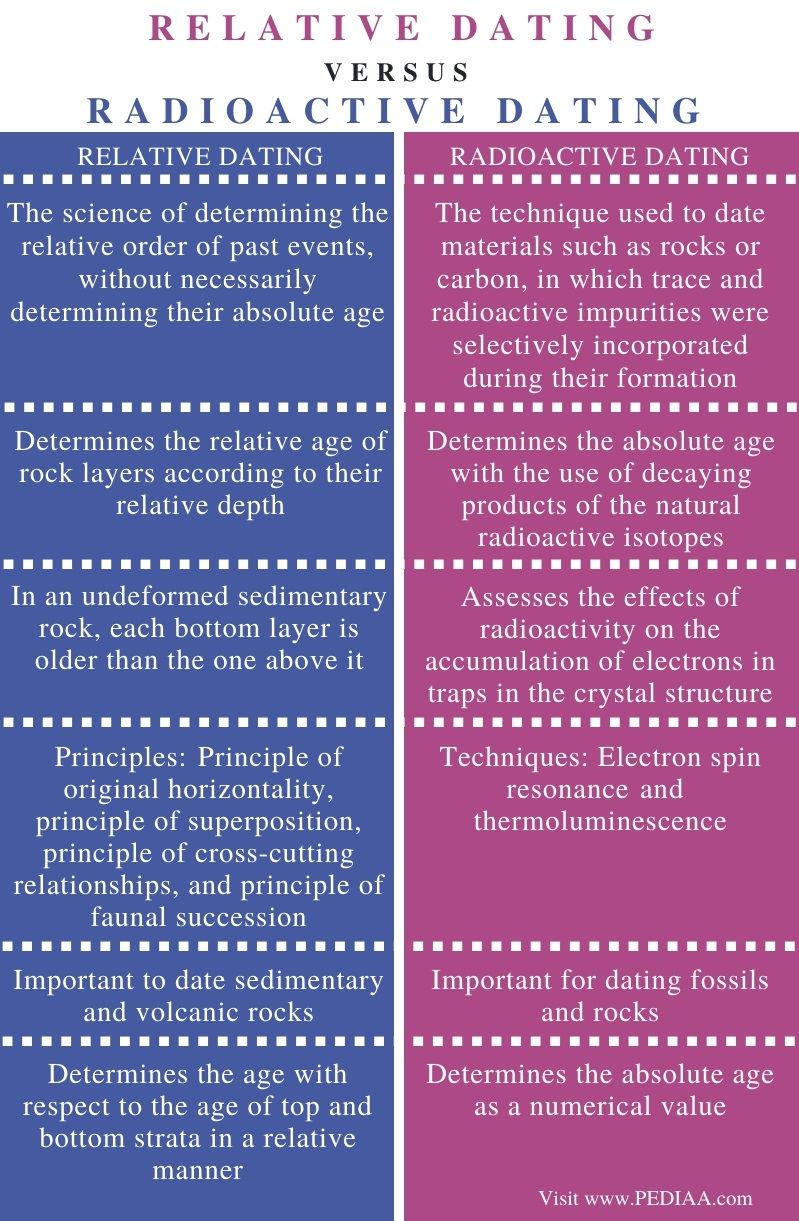 Difference Between Relative Dating and Radiometric Dating - Comparison Summary