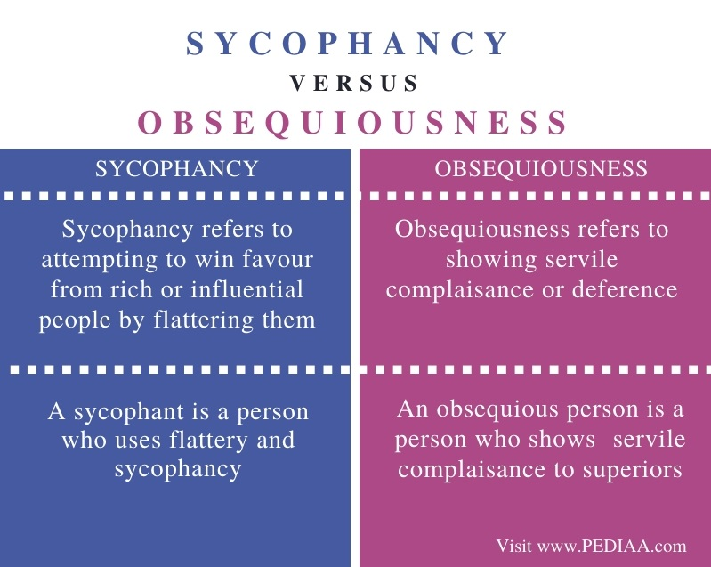 Difference Between Sycophancy and Obsequiousness - Comparison Summary