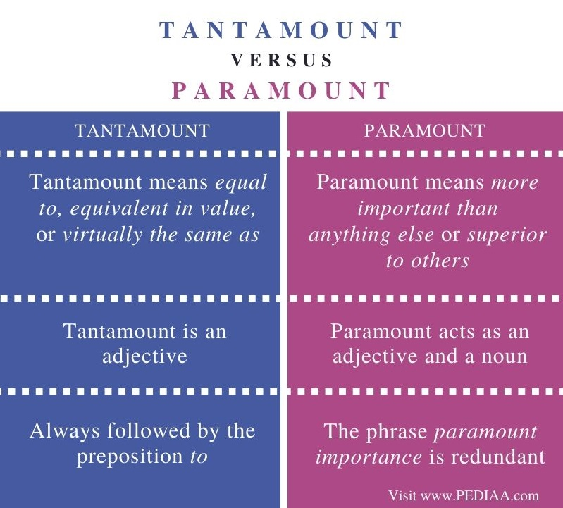 Difference Between Tantamount and Paramount - Comparison Summary