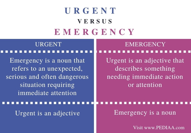 Difference Between Urgent and Emergency - Comparison Summary
